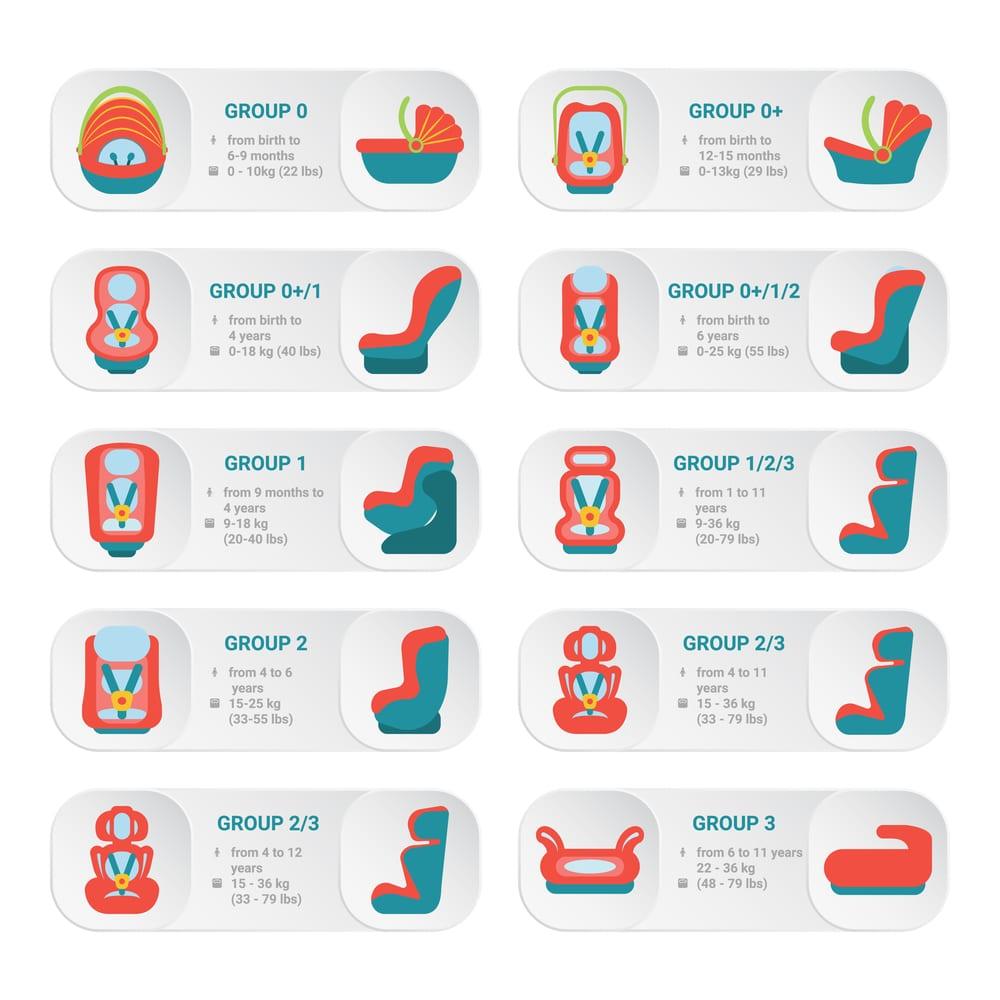 les différents types et modèles de sièges auto